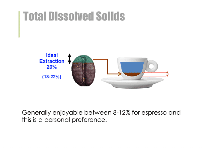 Advanced barista course notes - Total dissolved solids