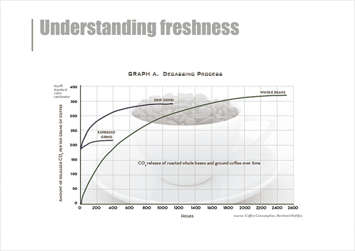 Advanced barista course notes - understanding the impact of freshness of coffee on extraction